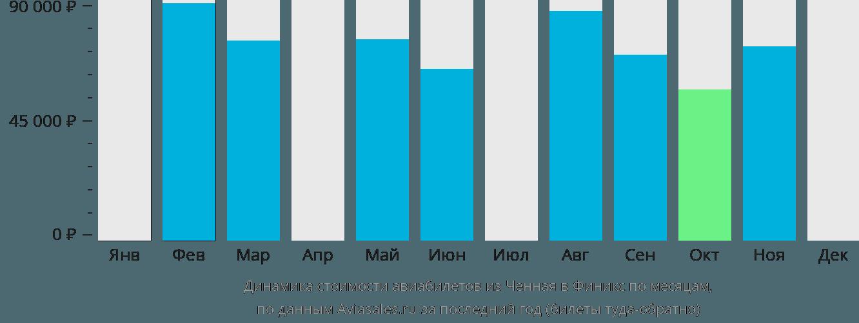 Динамика стоимости авиабилетов из Ченная в Финикс по месяцам