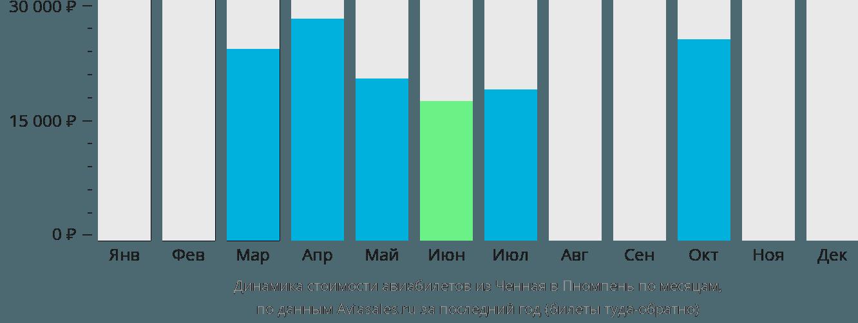 Динамика стоимости авиабилетов из Ченная в Пномпень по месяцам