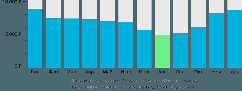 Динамика стоимости авиабилетов из Ченная в Пуну по месяцам