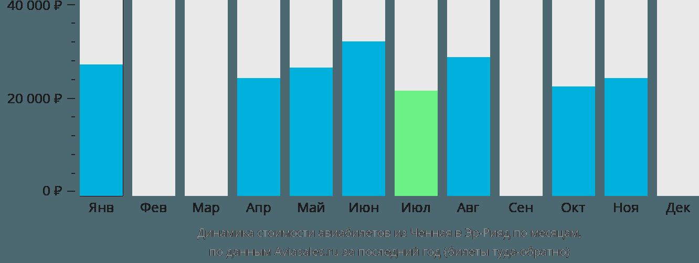 Динамика стоимости авиабилетов из Ченная в Эр-Рияд по месяцам