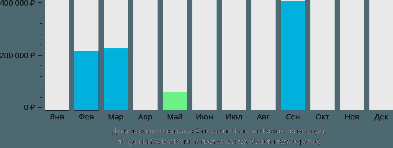 Динамика стоимости авиабилетов из Ченная в Россию по месяцам