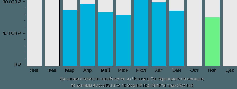 Динамика стоимости авиабилетов из Ченная в Сан-Франциско по месяцам