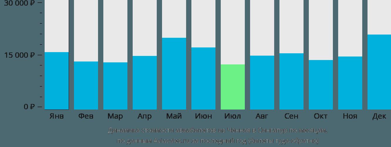 Динамика стоимости авиабилетов из Ченная в Сингапур по месяцам