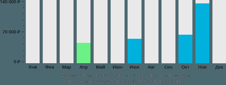 Динамика стоимости авиабилетов из Ченная в Стокгольм по месяцам