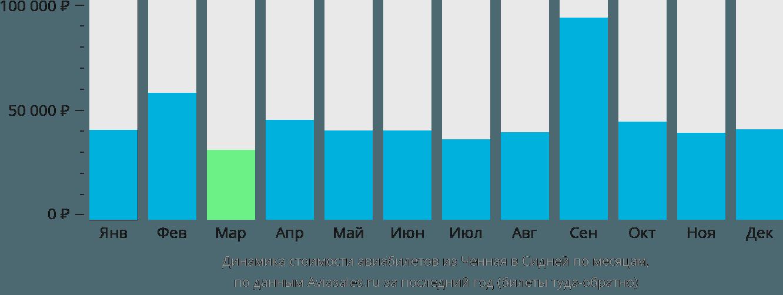 Динамика стоимости авиабилетов из Ченная в Сидней по месяцам