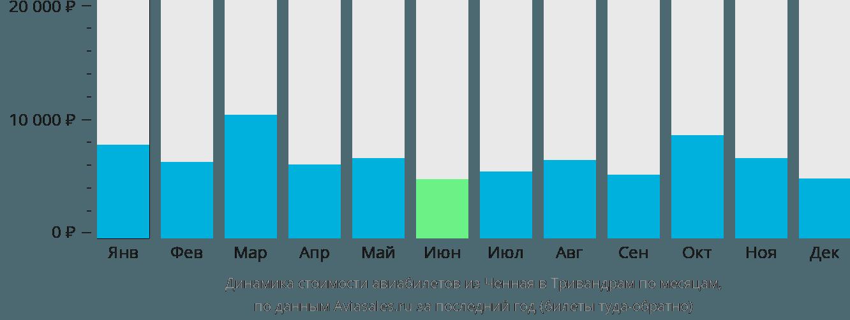 Динамика стоимости авиабилетов из Ченная в Тривандрам по месяцам