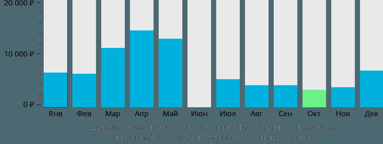 Динамика стоимости авиабилетов из Ченная в Тируччираппалли по месяцам