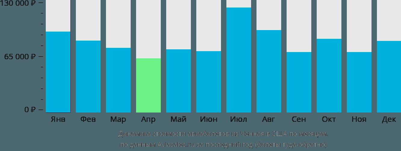 Динамика стоимости авиабилетов из Ченная в США по месяцам