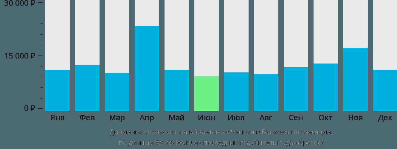 Динамика стоимости авиабилетов из Ченная в Варанаси по месяцам