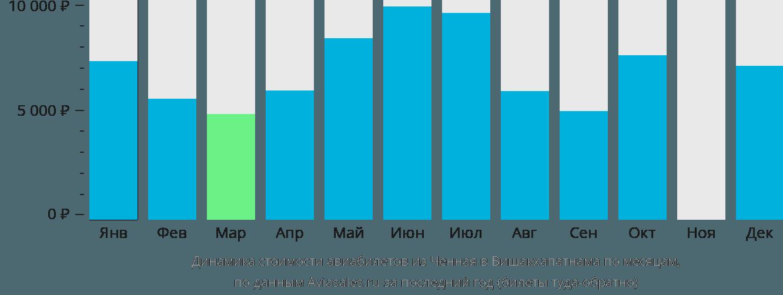 Динамика стоимости авиабилетов из Ченная в Вишакхапатнама по месяцам