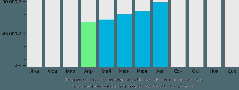 Динамика стоимости авиабилетов из Ченная в Вашингтон по месяцам