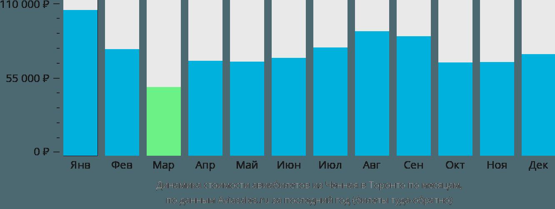 Динамика стоимости авиабилетов из Ченная в Торонто по месяцам