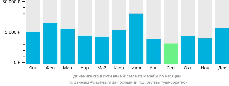 Динамика стоимости авиабилетов из Марабы по месяцам