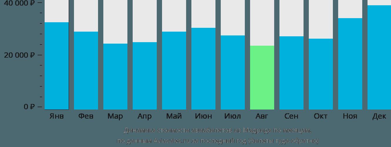 Динамика стоимости авиабилетов из Мадрида по месяцам