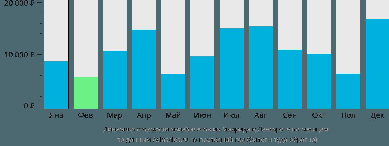 Динамика стоимости авиабилетов из Мадрида в Лансароте по месяцам