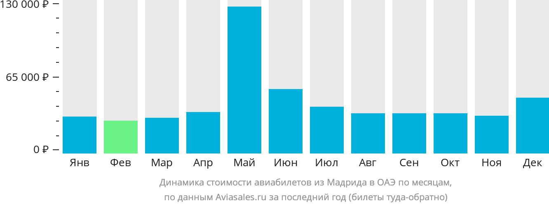 Динамика стоимости авиабилетов из Мадрида в ОАЭ по месяцам
