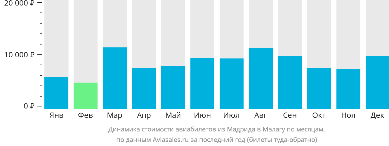 Динамика стоимости авиабилетов из Мадрида в Малагу по месяцам