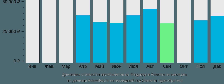 Динамика стоимости авиабилетов из Мадрида в Алматы по месяцам