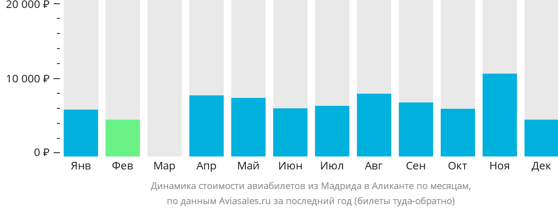 Динамика стоимости авиабилетов из Мадрида в Аликанте по месяцам