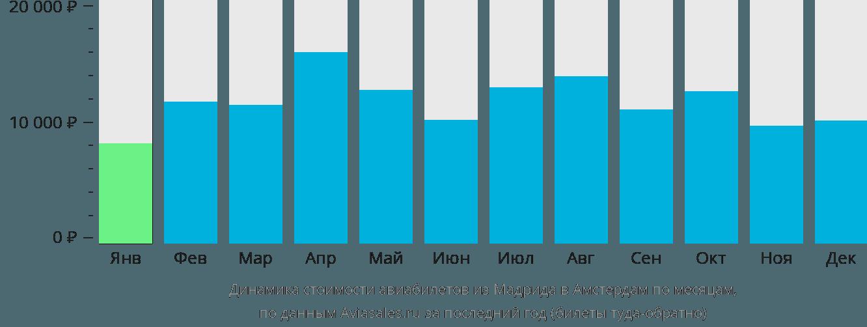 Динамика стоимости авиабилетов из Мадрида в Амстердам по месяцам