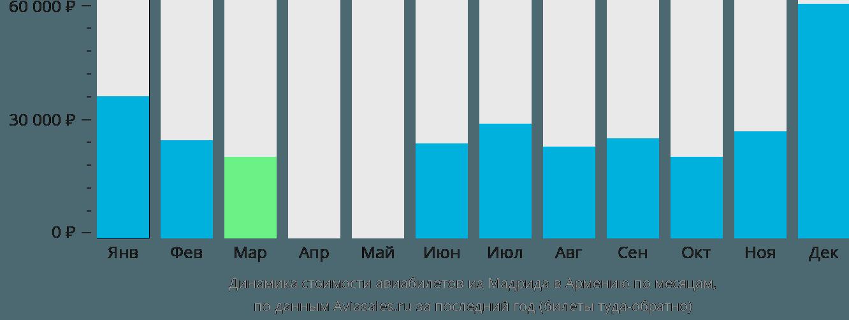 Динамика стоимости авиабилетов из Мадрида в Армению по месяцам