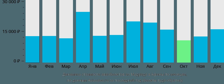 Динамика стоимости авиабилетов из Мадрида в Афины по месяцам