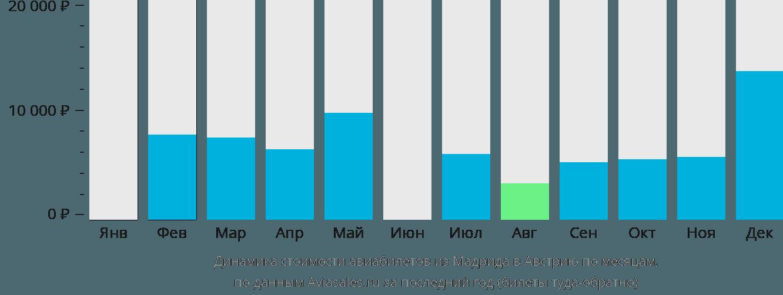 Динамика стоимости авиабилетов из Мадрида в Австрию по месяцам
