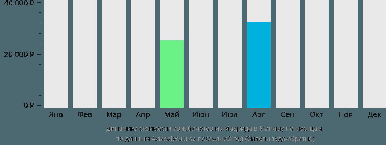 Динамика стоимости авиабилетов из Мадрида в Манаму по месяцам