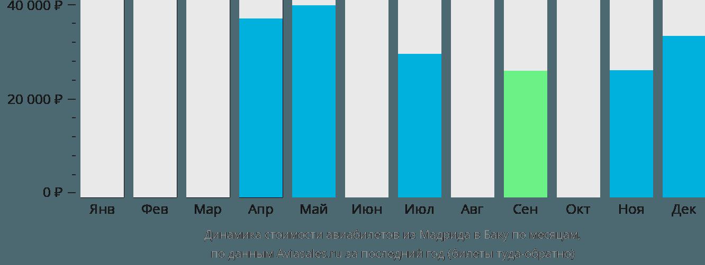Динамика стоимости авиабилетов из Мадрида в Баку по месяцам