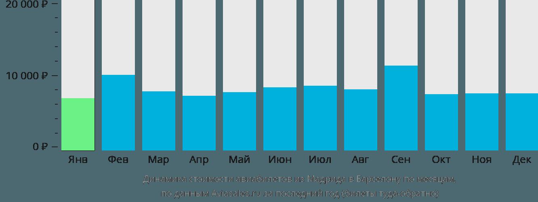 Динамика стоимости авиабилетов из Мадрида в Барселону по месяцам