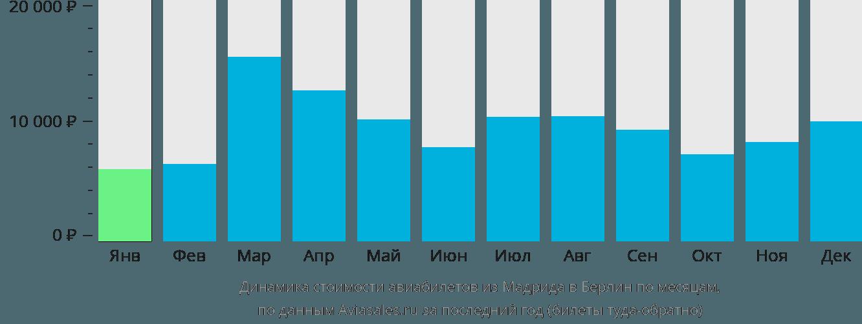 Динамика стоимости авиабилетов из Мадрида в Берлин по месяцам