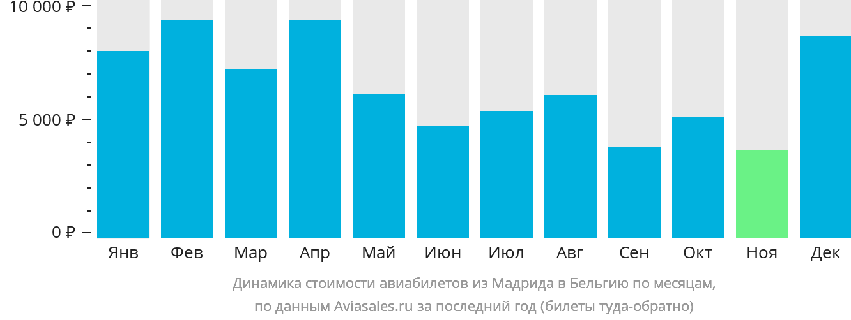 Динамика стоимости авиабилетов из Мадрида в Бельгию по месяцам