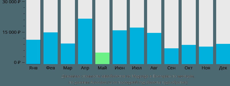 Динамика стоимости авиабилетов из Мадрида в Болгарию по месяцам