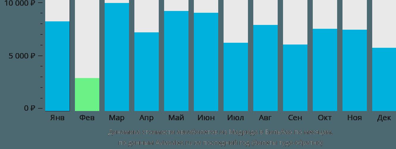 Динамика стоимости авиабилетов из Мадрида в Бильбао по месяцам