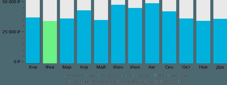 Динамика стоимости авиабилетов из Мадрида в Пекин по месяцам