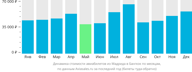 Динамика стоимости авиабилетов из Мадрида в Бангкок по месяцам