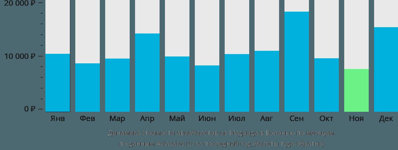 Динамика стоимости авиабилетов из Мадрида в Болонью по месяцам