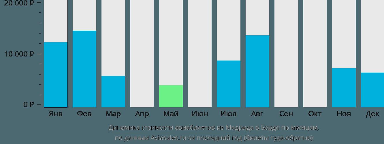 Динамика стоимости авиабилетов из Мадрида в Бордо по месяцам