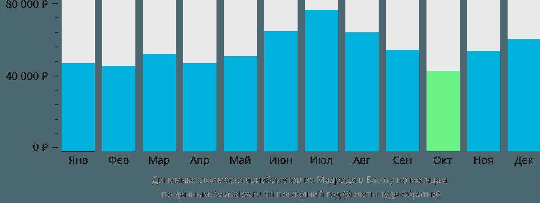 Динамика стоимости авиабилетов из Мадрида в Боготу по месяцам