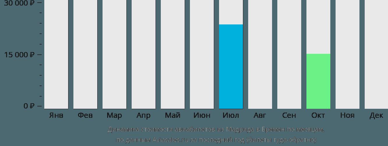 Динамика стоимости авиабилетов из Мадрида в Бремен по месяцам