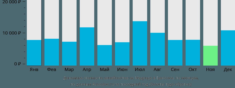 Динамика стоимости авиабилетов из Мадрида в Брюссель по месяцам
