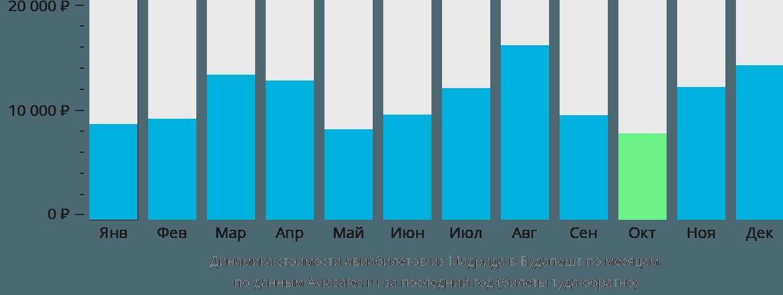 Динамика стоимости авиабилетов из Мадрида в Будапешт по месяцам
