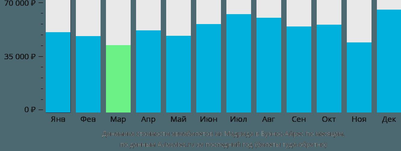 Динамика стоимости авиабилетов из Мадрида в Буэнос-Айрес по месяцам