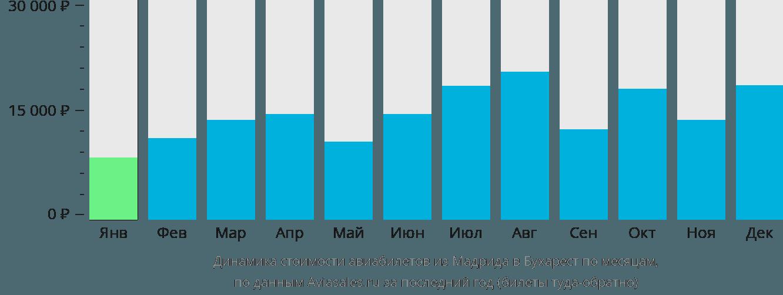 Динамика стоимости авиабилетов из Мадрида в Бухарест по месяцам