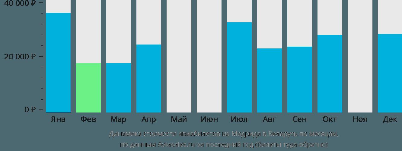 Динамика стоимости авиабилетов из Мадрида в Беларусь по месяцам