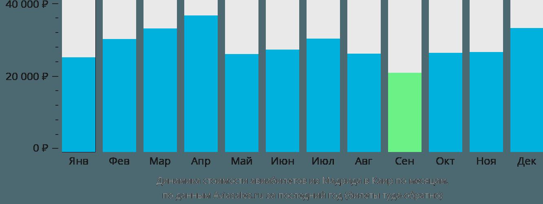 Динамика стоимости авиабилетов из Мадрида в Каир по месяцам