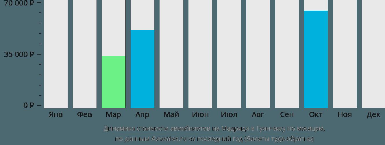 Динамика стоимости авиабилетов из Мадрида в Гуанчжоу по месяцам