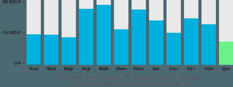 Динамика стоимости авиабилетов из Мадрида в Касабланку по месяцам