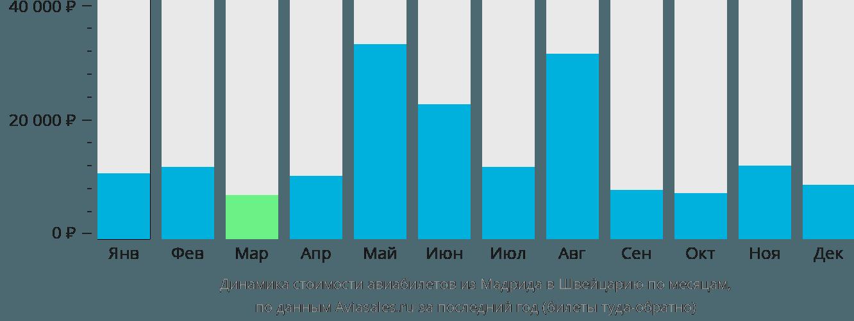 Динамика стоимости авиабилетов из Мадрида в Швейцарию по месяцам