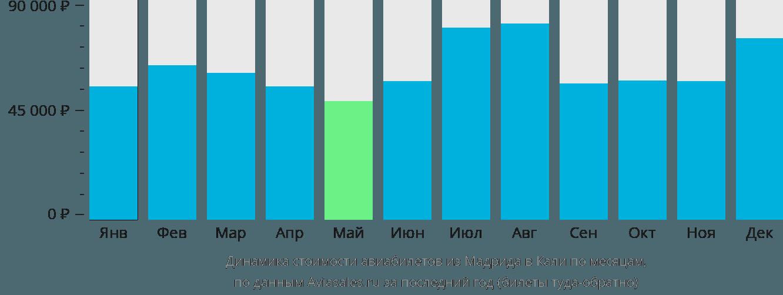 Динамика стоимости авиабилетов из Мадрида в Кали по месяцам